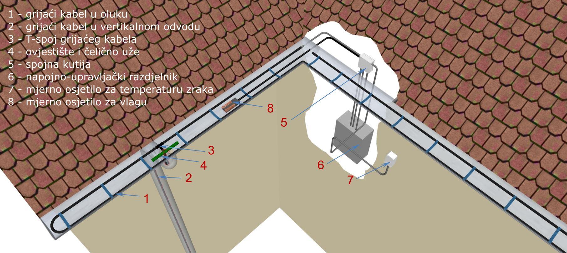 Shematski prikaz sustava za grijanje oluka
